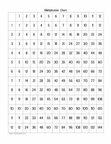 Mad minute multiplication worksheets. Mad Minute Times Tables ...