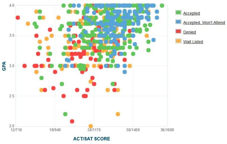 Marist College GPA, SAT and ACT Data for Admission