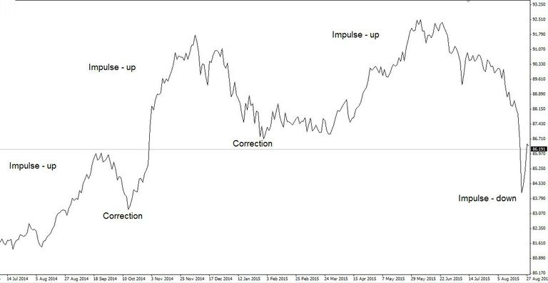 uptrend composed of impulse and corrective wave - SGDJPY daily chart