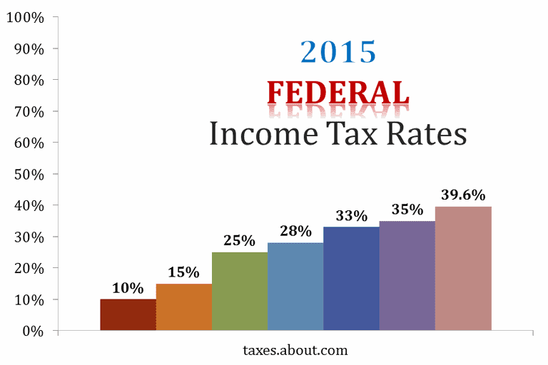 Chart showing the seven tax brackets in effect for 2015.