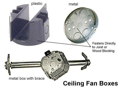 Electrical box types and uses ceiling fan rated electrical box mozeypictures Gallery