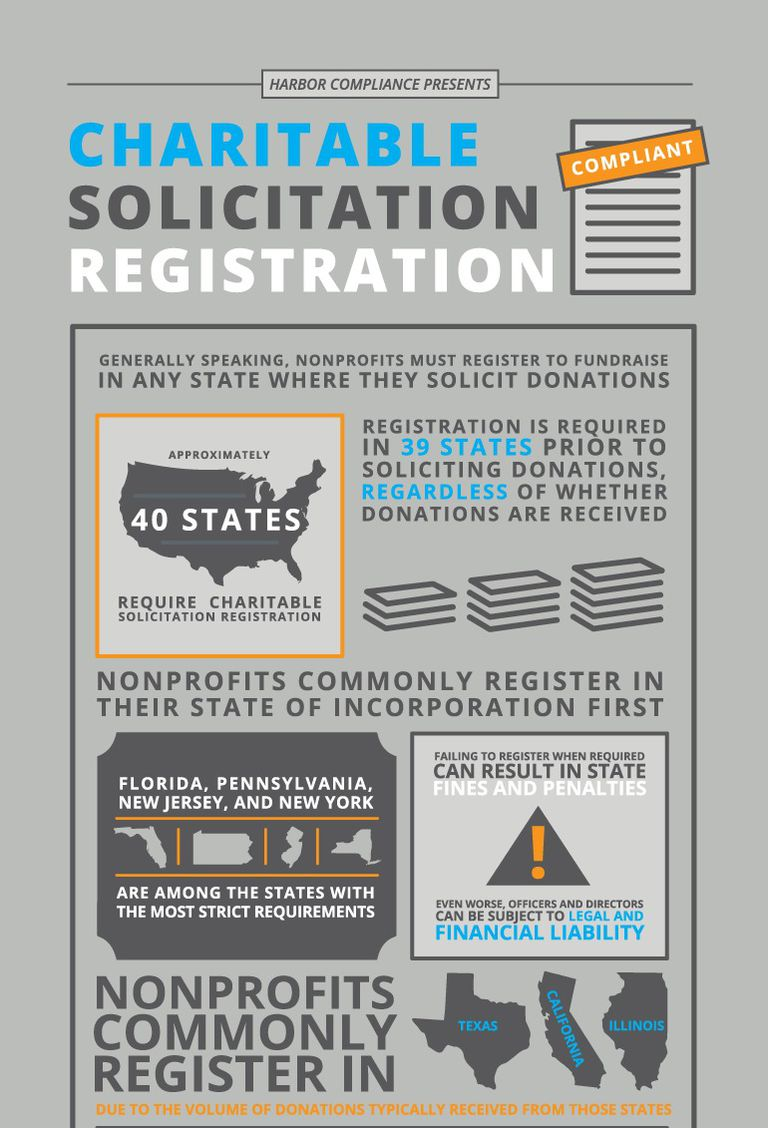 Infographic about out-of-state fundraising registration