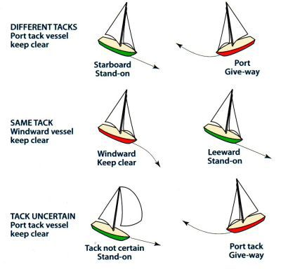 Sailboat Rules of the Road