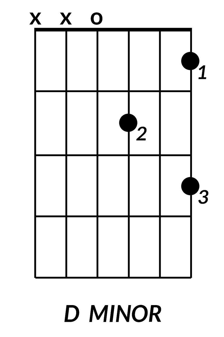 8 basic guitar chords you need to learn d minor hexwebz Choice Image