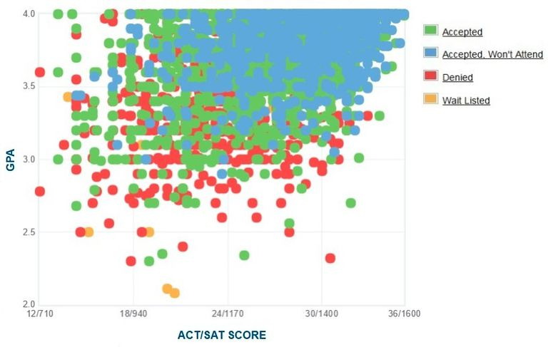 University of Florida GPA, SAT and ACT Data for Admission