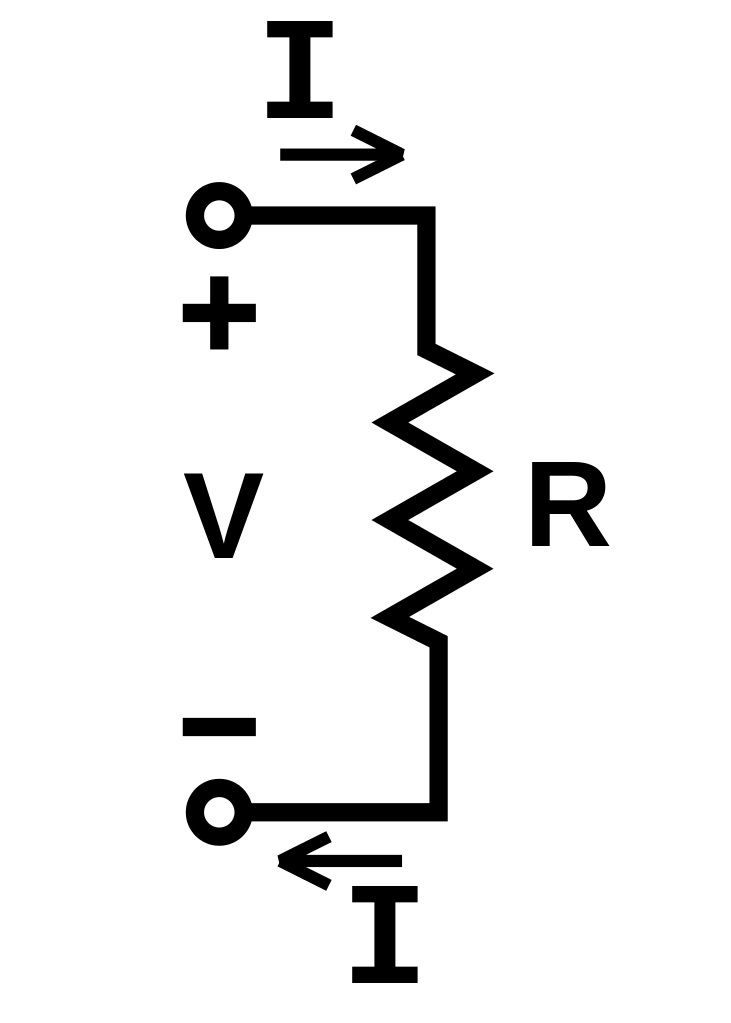 A white background with a circuit design shown in black. At the top and bottom are arrows, indicating that a current I flows clockwise through the circuit. On the right is a jagged section of line, indicating a resistor, R. On the left is a voltage, V, with a positive on top and a negative on bottom.