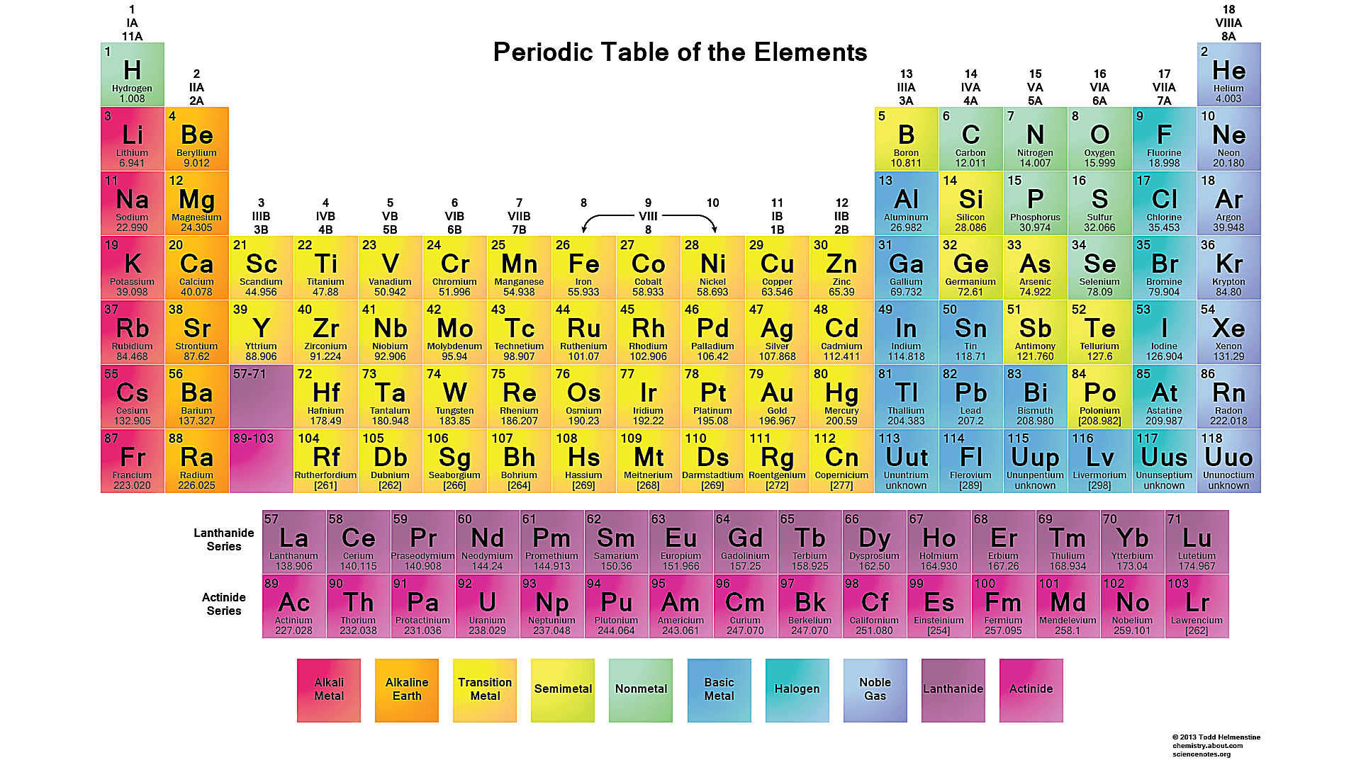 Free printable periodic tables pdf urtaz Image collections