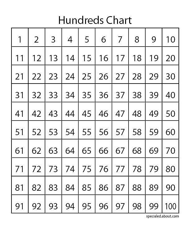 This is an image of Fabulous Printable 100 Number Chart