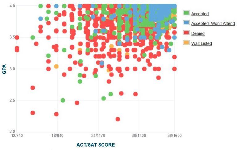 Washington University GPA, SAT and ACT Data for Admission