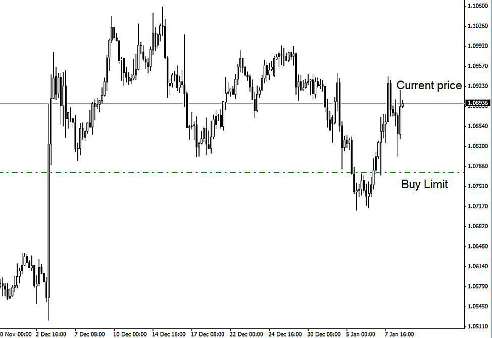 Making sense of day trading order types ccuart Image collections