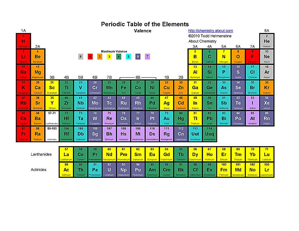 free printable periodic tables pdf - Periodic Table Of Elements With Atomic Mass And Valency