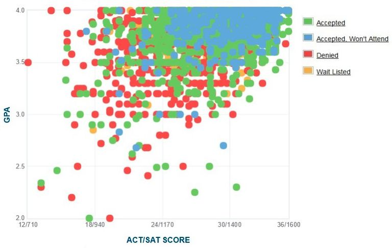 UNC Chapel Hill GPA, SAT and ACT Data for Admission