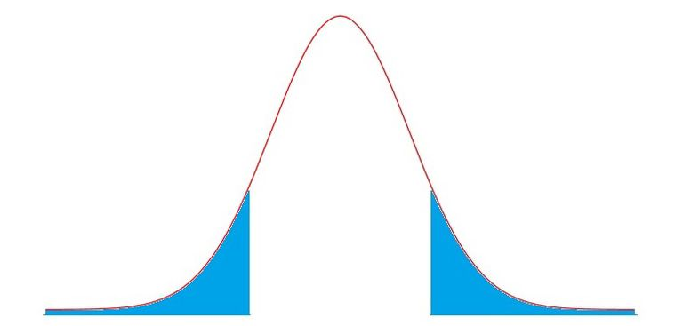 The normal distribution with two tails shaded.