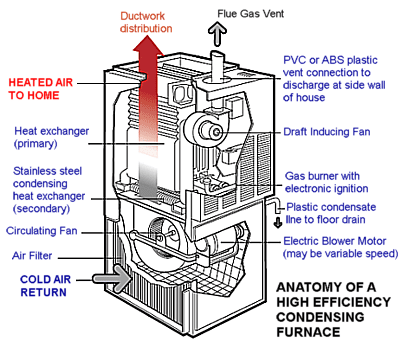 Visual Guide To A High Efficiency Condensing Furnace