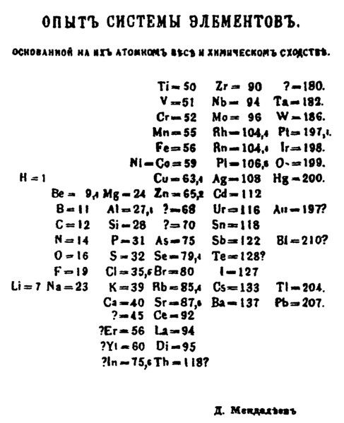 Mendeleev's original periodic table contained holes.