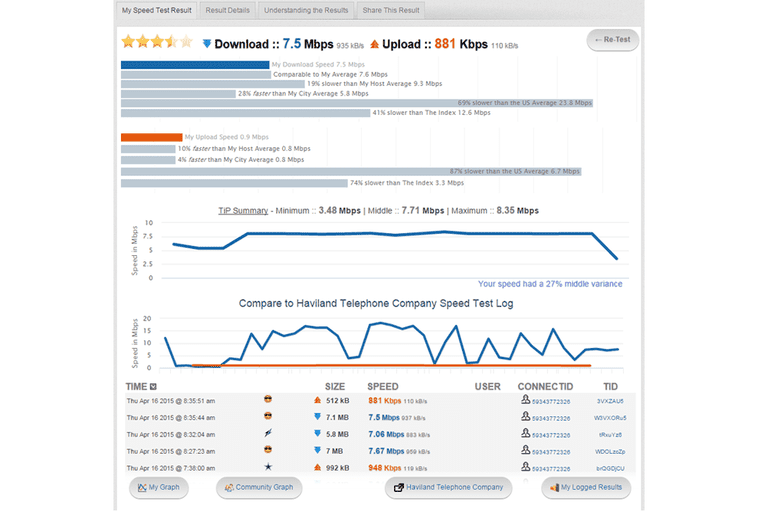 Screenshot of an Internet speed test at TestMy.net