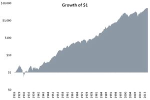 Growth of One Dollar Over 90 years