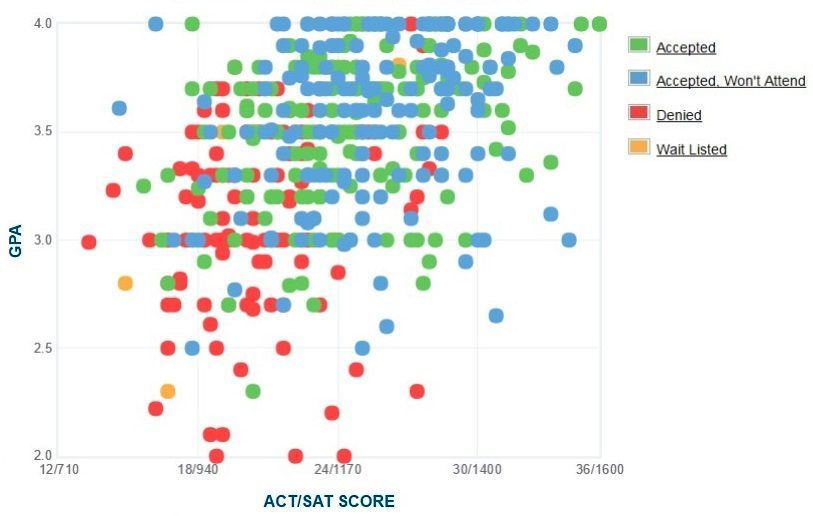 Cuny queens college gpa sat scores and act scores spiritdancerdesigns Images