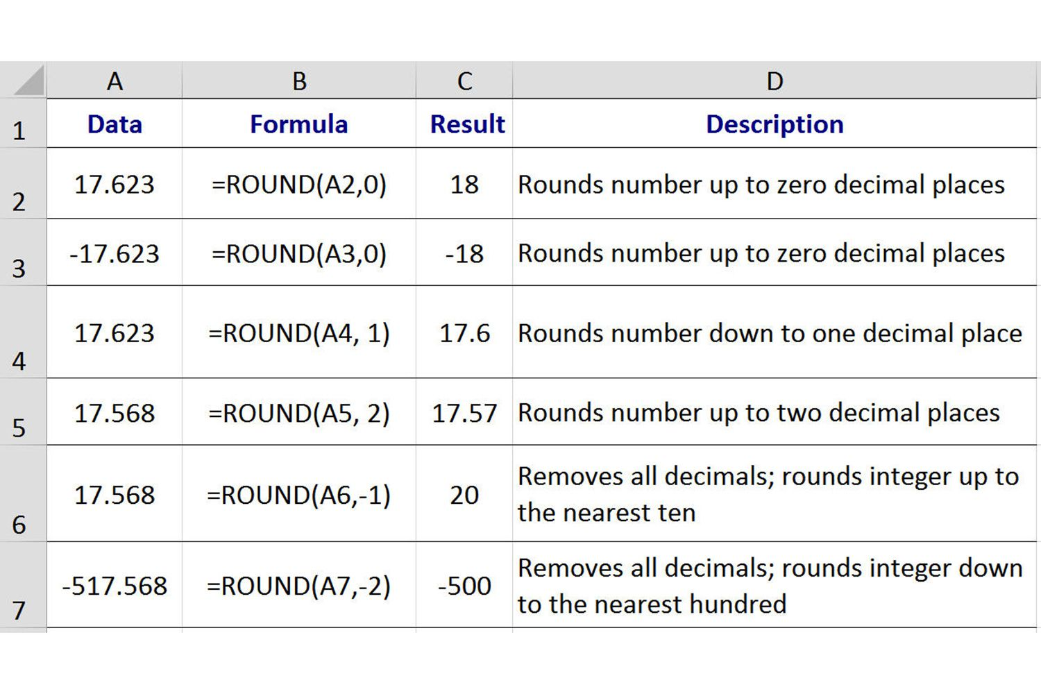 Rounding Numbers in Excel with the ROUND Function – Rounding off Decimals Worksheet