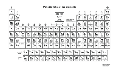 Printable periodic table of elements valence charges oxidation number periodic table urtaz Gallery