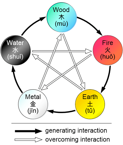 These are the five elements of Chinese Wu Xing as well as the interactions between the elements.