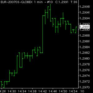 Moving Average Bounce Chart