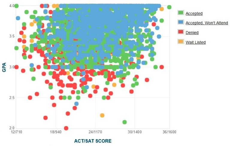 UC Riverside GPA, SAT and ACT Data for Admission