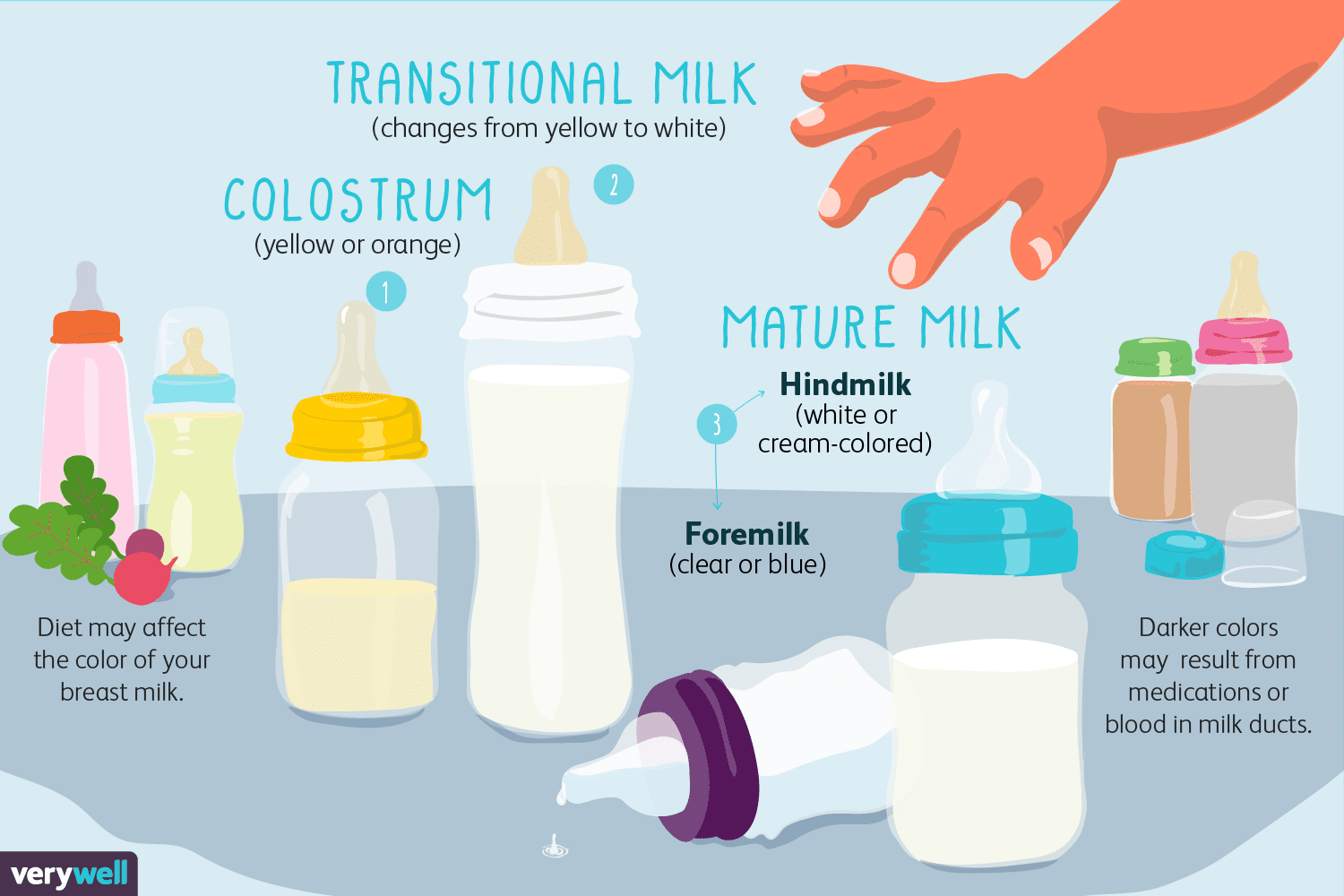 The Color Of Breast Milk Whats Normal And Whats Not-5772