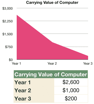 Comparing Depreciation Methods