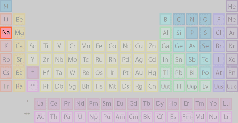 Sodium's location on the periodic table of the elements.