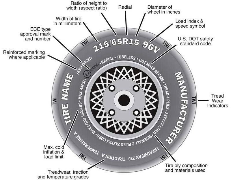 Bike Tires What You Need To Know Before Buying