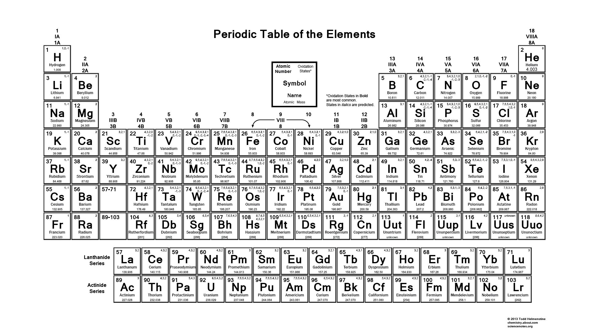 Periodic table of the elements oxidation numbers gamestrikefo Choice Image