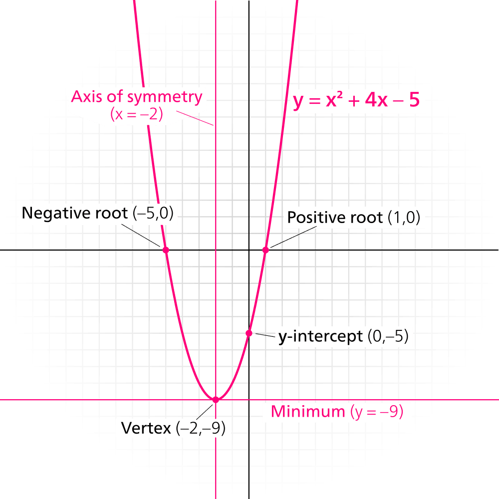 How to find quadratic line of symmetry falaconquin