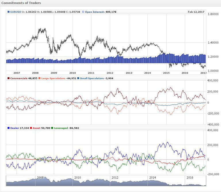Cot data forex