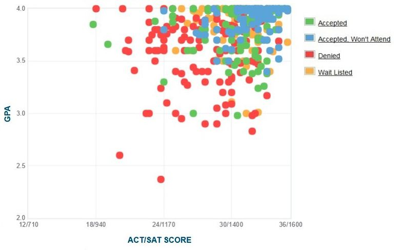 Reed College GPA, SAT and ACT Data for Admission