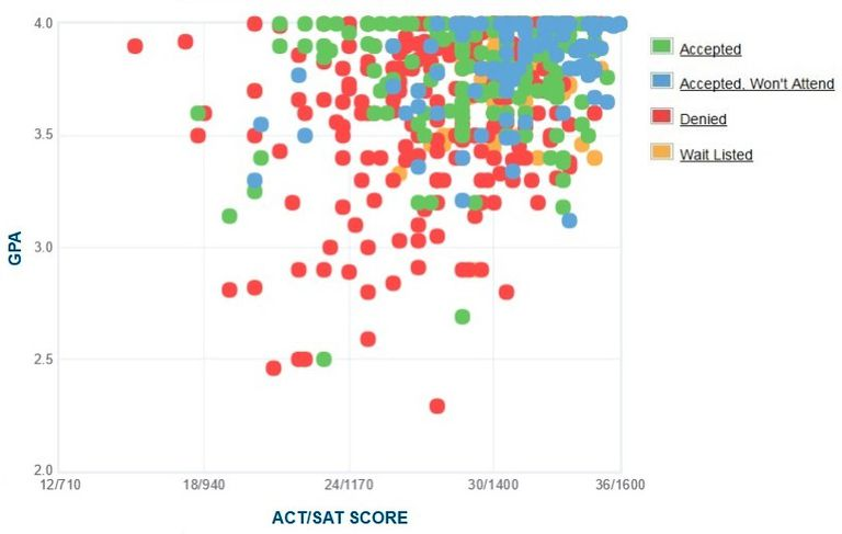 Oberlin College GPA, SAT and ACT Data for Admission