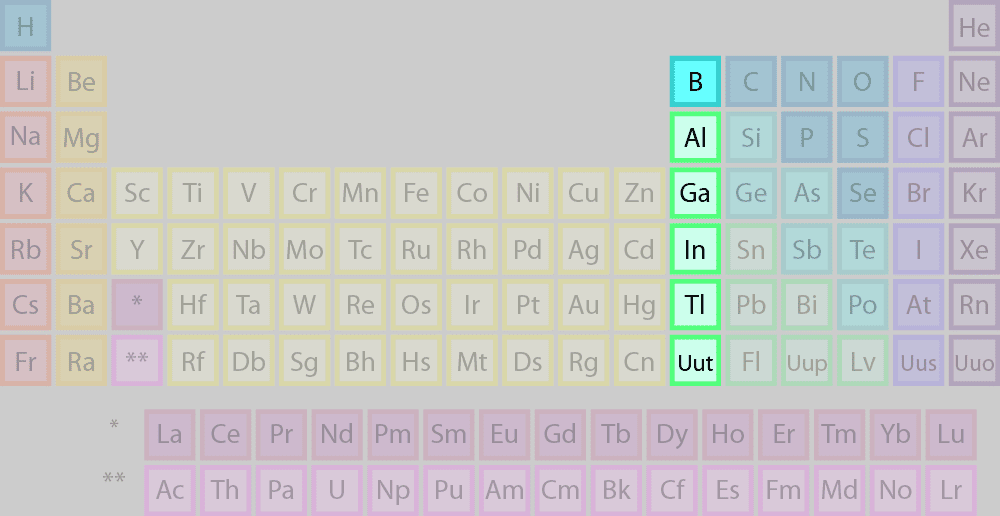 Periodic Table what family does arsenic belong to on the periodic table : Element Families of the Periodic Table