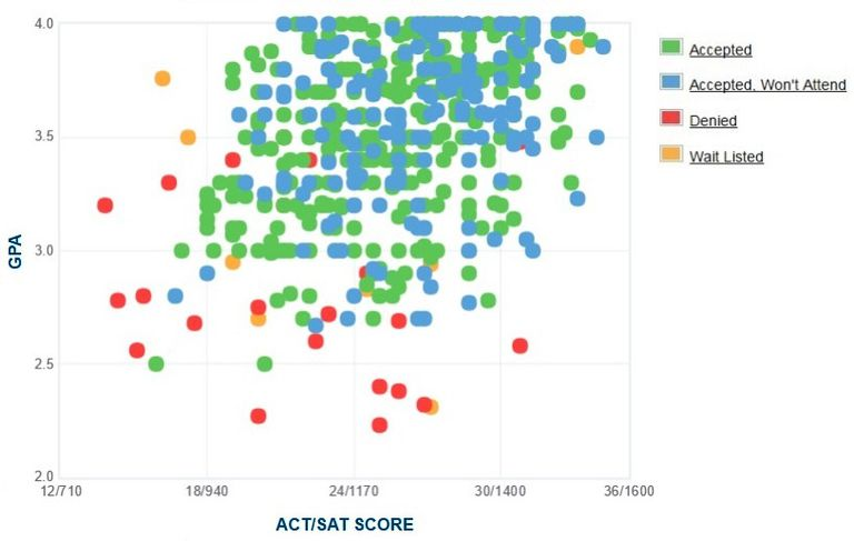 Eckerd College GPA, SAT and ACT Data for Admission