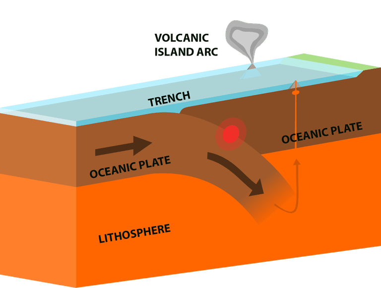 Oceanic-oceanic convergent plate boundary.