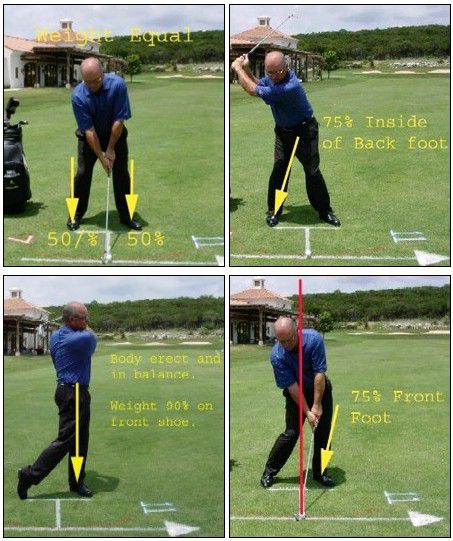 Proper Balance in Various Positions of the Golf Swing