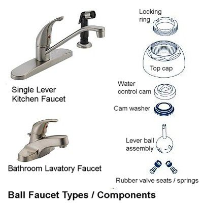 Bathroom Faucet Diagram how to repair a leaking ball faucet