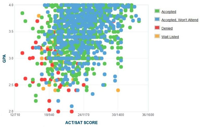 Western Carolina University GPA, SAT and ACT Data for Admission