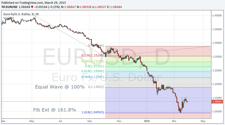eurusdfibsequalwaves.png