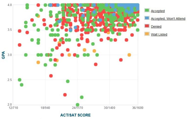 Yale University GPA, SAT and ACT Data for Admission