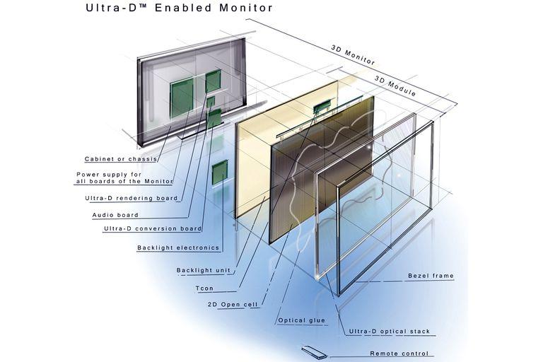 Inside a Glass-Free 3D TV