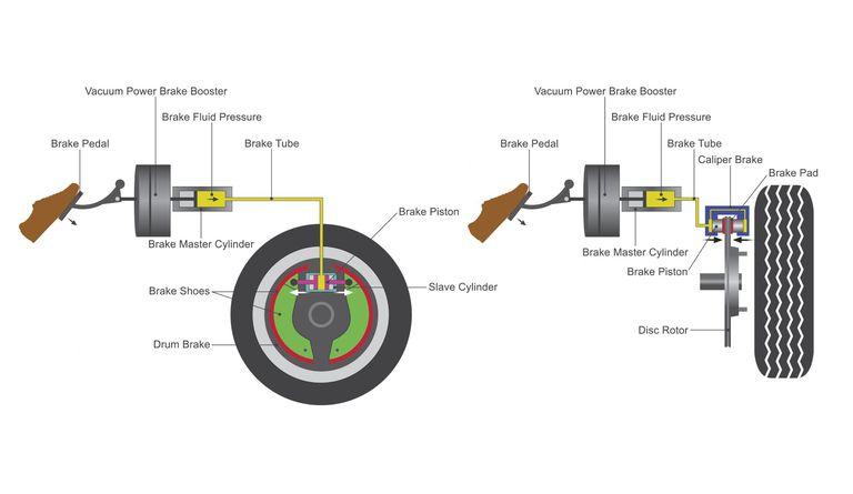 diagram of brake system operation