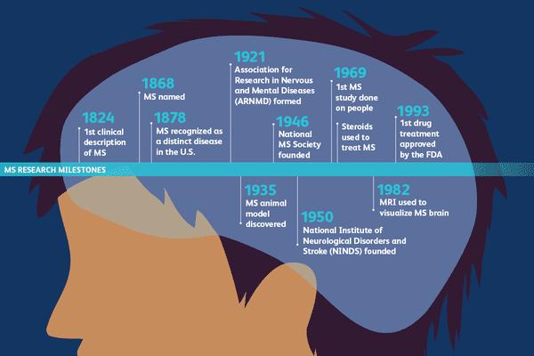 Timeline of MS research milestones