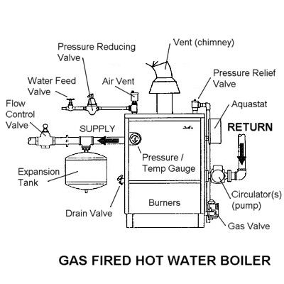 white rodgers zone valve wiring diagram troubleshooting a gas fired hot water boiler white rodgers circuit board wiring diagram