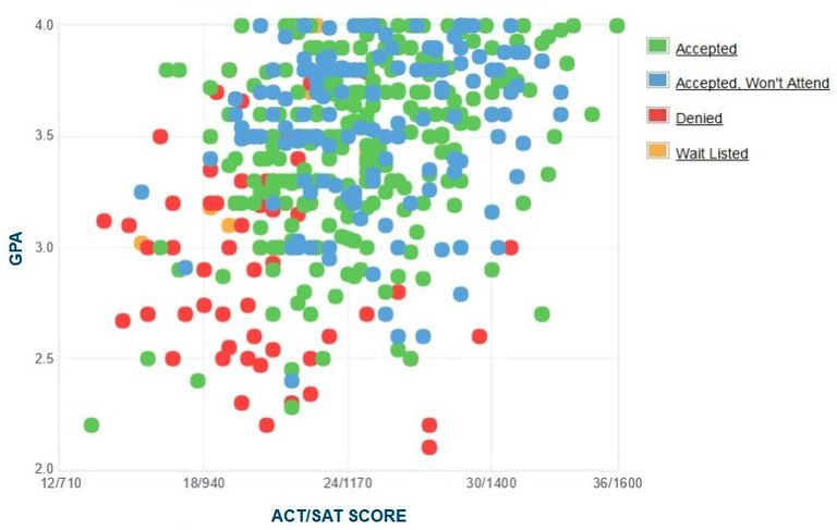 Rutgers University Newark GPA, SAT and ACT Data for Admission