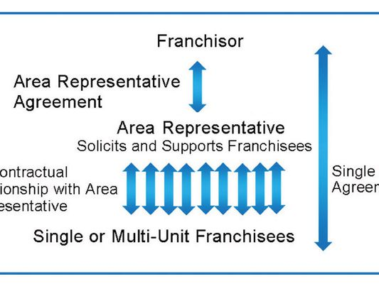 Franchising Area Representative